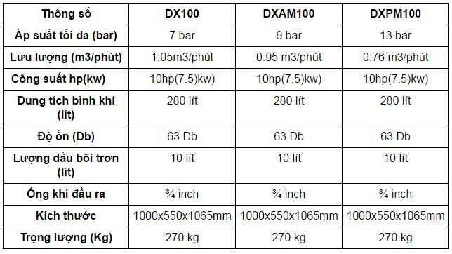 bang-thong-so-maynenkhi-dx100