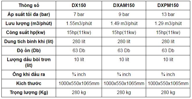 bang-thong-so-maynenkhi-dx150