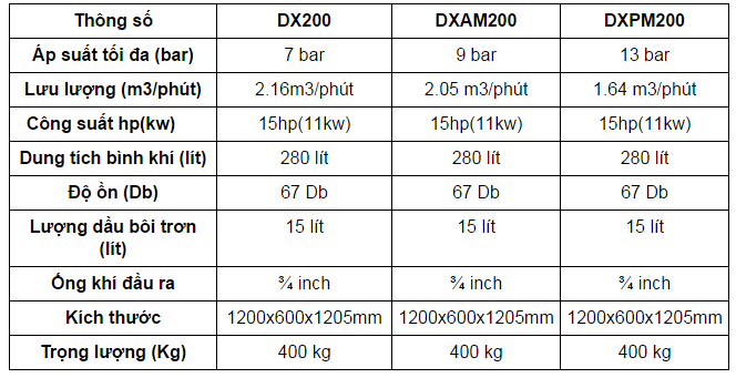 bang-thong-so-maynenkhi-dx200