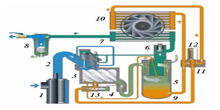 Sơ đồ nguyên lý máy nén khí trục vít